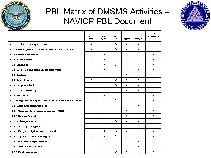 PBL Matrix of DMSMS Activities – NAVICP PBL Document PBLMSP+ PBLO LECP PBL-C Full