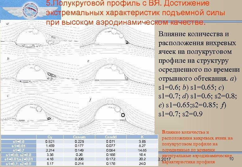 5. Полукруговой профиль с ВЯ. Достижение экстремальных характеристик подъемной силы при высоком аэродинамическом качестве.