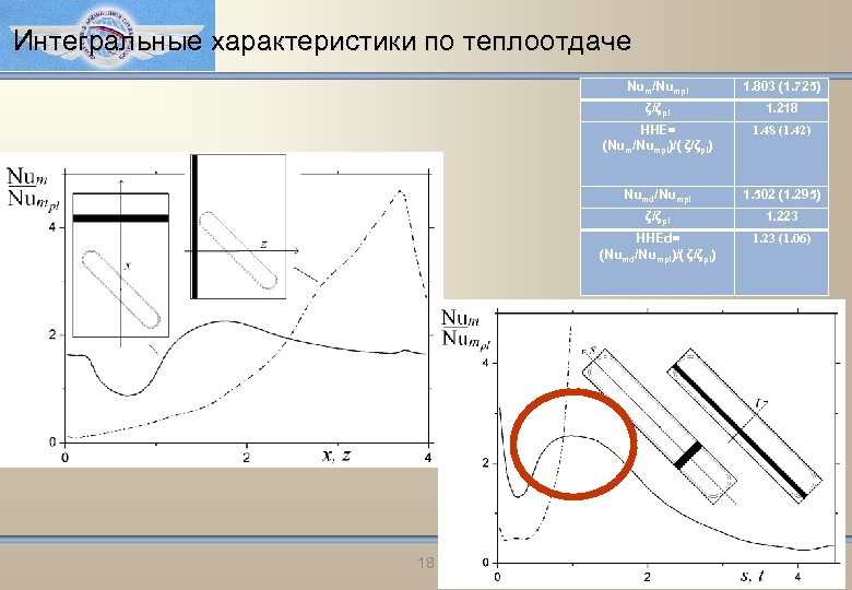 Интегральные характеристики по теплоотдаче Num/Numpl ζ/ζpl 1. 218 HHE= (Num/Numpl)/( ζ/ζpl) 1. 48 (1.
