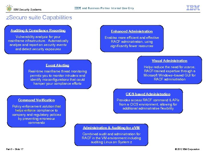 IBM Security Systems z. Secure suite Capabilities Auditing & Compliance Reporting Enhanced Administration Vulnerability