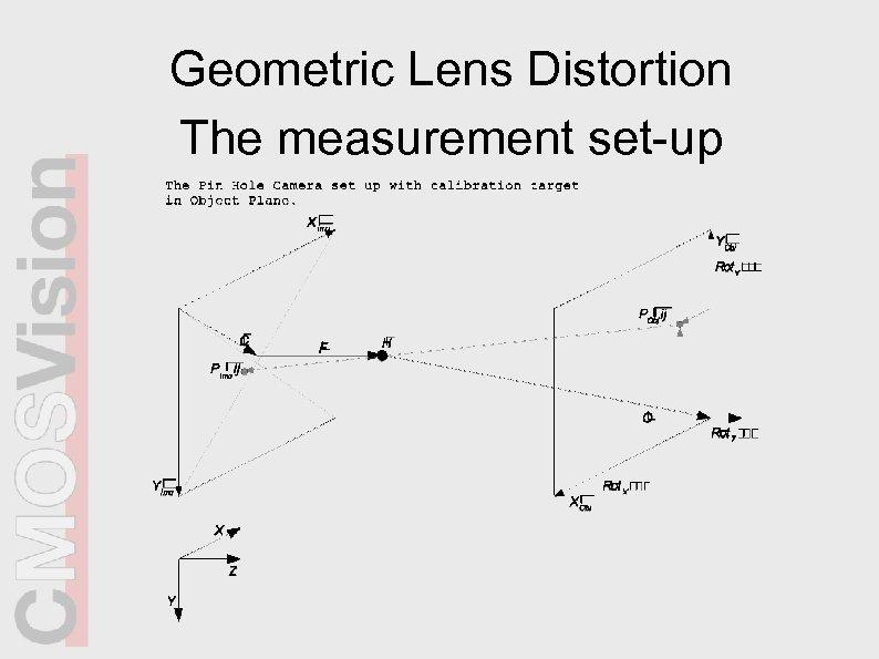 Geometric Lens Distortion The measurement set-up