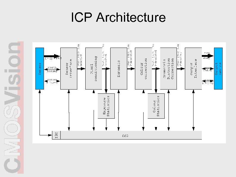 ICP Architecture