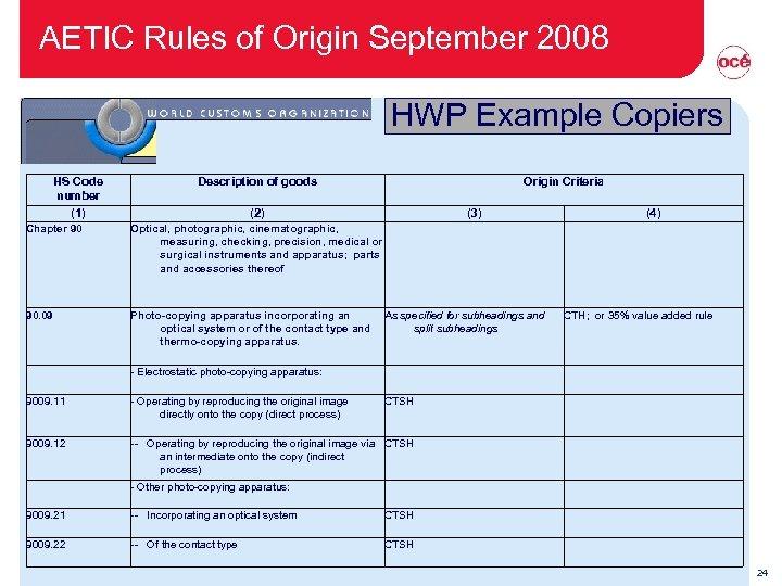 AETIC Rules of Origin September 2008 HWP Example Copiers HS Code number (1) Description