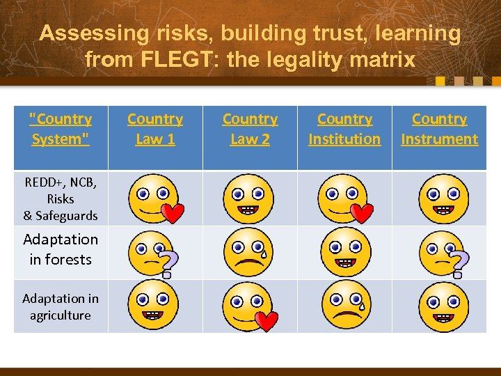 Assessing risks, building trust, learning from FLEGT: the legality matrix