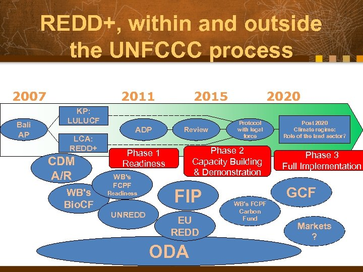 REDD+, within and outside the UNFCCC process 2007 Bali AP 2011 KP: LULUCF LCA: