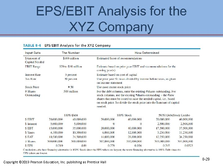 EPS/EBIT Analysis for the XYZ Company Copyright © 2013 Pearson Education, Inc. publishing as