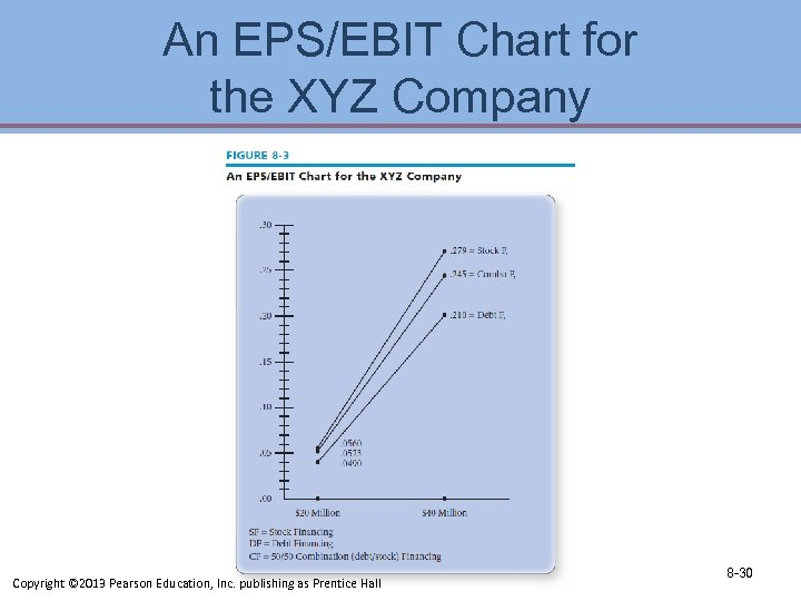 An EPS/EBIT Chart for the XYZ Company Copyright © 2013 Pearson Education, Inc. publishing