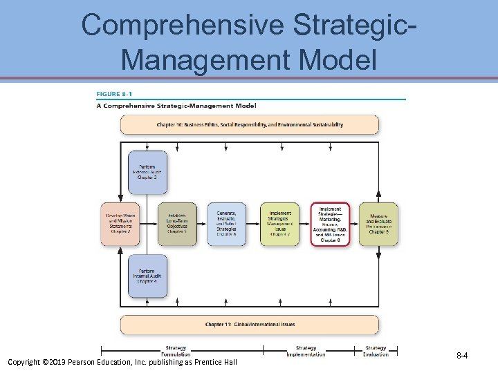 Comprehensive Strategic. Management Model Copyright © 2013 Pearson Education, Inc. publishing as Prentice Hall