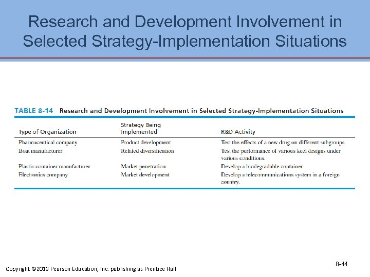 Research and Development Involvement in Selected Strategy-Implementation Situations Copyright © 2013 Pearson Education, Inc.