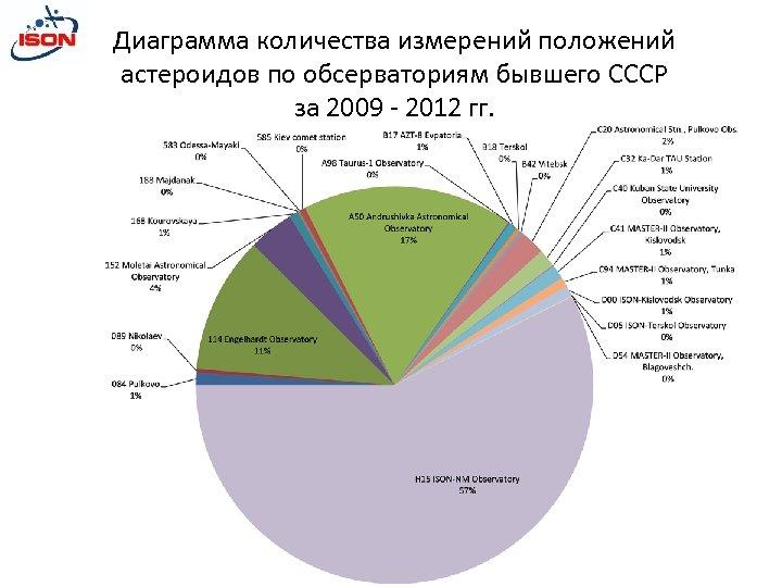 Диаграмма количества измерений положений астероидов по обсерваториям бывшего СССР за 2009 - 2012 гг.