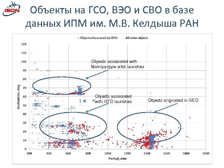 Объекты на ГСО, ВЭО и СВО в базе данных ИПМ им. М. В. Келдыша