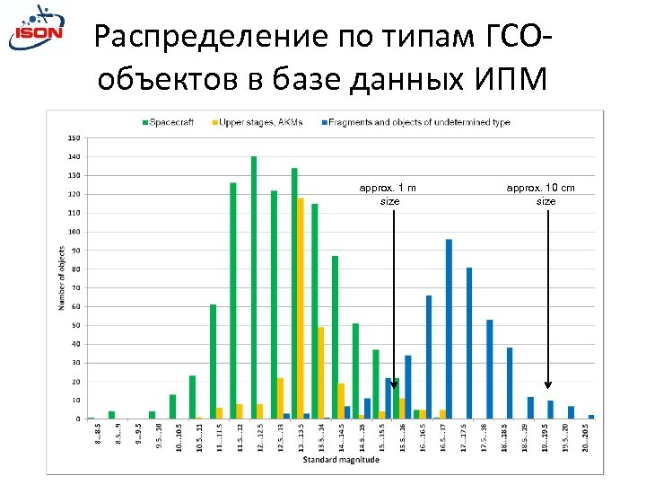 Распределение по типам ГСОобъектов в базе данных ИПМ approx. 1 m size approx. 10
