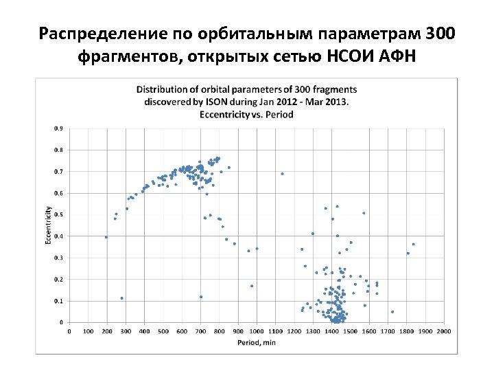 Распределение по орбитальным параметрам 300 фрагментов, открытых сетью НСОИ АФН