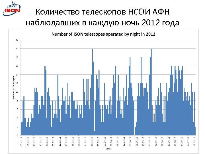 Количество телескопов НСОИ АФН наблюдавших в каждую ночь 2012 года