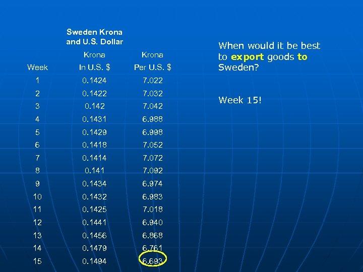 Sweden Krona and U. S. Dollar Krona Week In U. S. $ Per U.