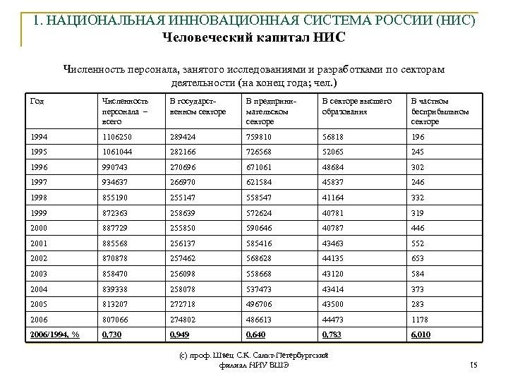 1. НАЦИОНАЛЬНАЯ ИННОВАЦИОННАЯ СИСТЕМА РОССИИ (НИС) Человеческий капитал НИС Численность персонала, занятого исследованиями и