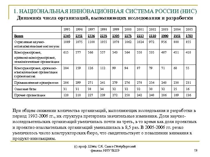 1. НАЦИОНАЛЬНАЯ ИННОВАЦИОННАЯ СИСТЕМА РОССИИ (НИС) Динамика числа организаций, выполняющих исследования и разработки 1995