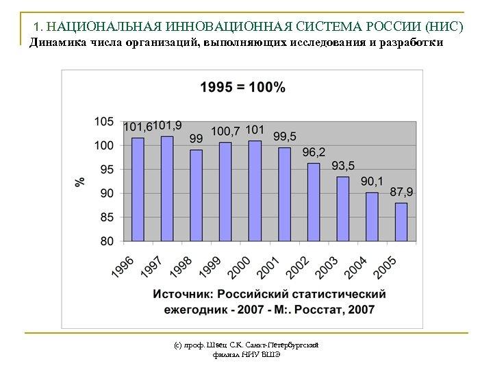 1. НАЦИОНАЛЬНАЯ ИННОВАЦИОННАЯ СИСТЕМА РОССИИ (НИС) Динамика числа организаций, выполняющих исследования и разработки (с)