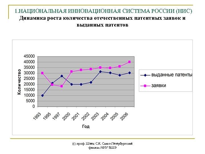 1. НАЦИОНАЛЬНАЯ ИННОВАЦИОННАЯ СИСТЕМА РОССИИ (НИС) Динамика роста количества отечественных патентных заявок и