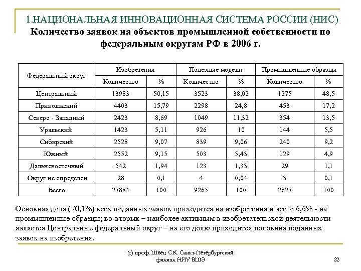 1. НАЦИОНАЛЬНАЯ ИННОВАЦИОННАЯ СИСТЕМА РОССИИ (НИС) Количество заявок на объектов промышленной собственности по