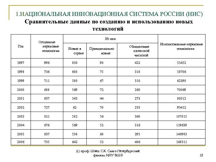 1. НАЦИОНАЛЬНАЯ ИННОВАЦИОННАЯ СИСТЕМА РОССИИ (НИС) Сравнительные данные по созданию и использованию новых технологий
