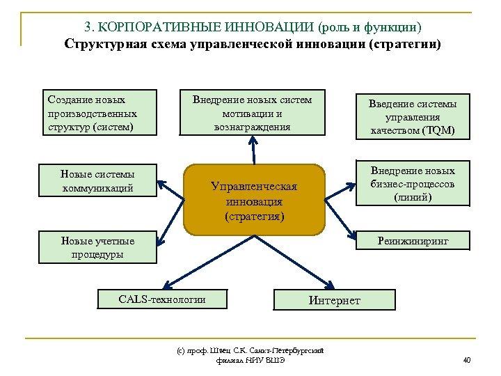 3. КОРПОРАТИВНЫЕ ИННОВАЦИИ (роль и функции) Структурная схема управленческой инновации (стратегии) Создание новых производственных