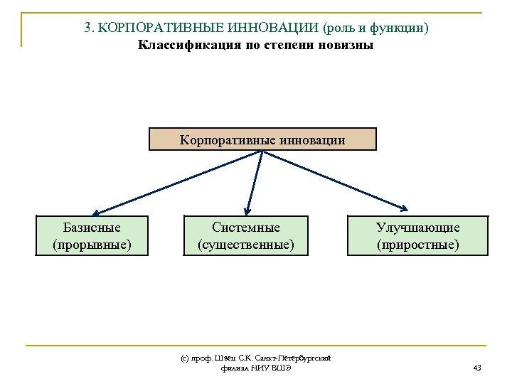 3. КОРПОРАТИВНЫЕ ИННОВАЦИИ (роль и функции) Классификация по степени новизны Корпоративные инновации Базисные (прорывные)