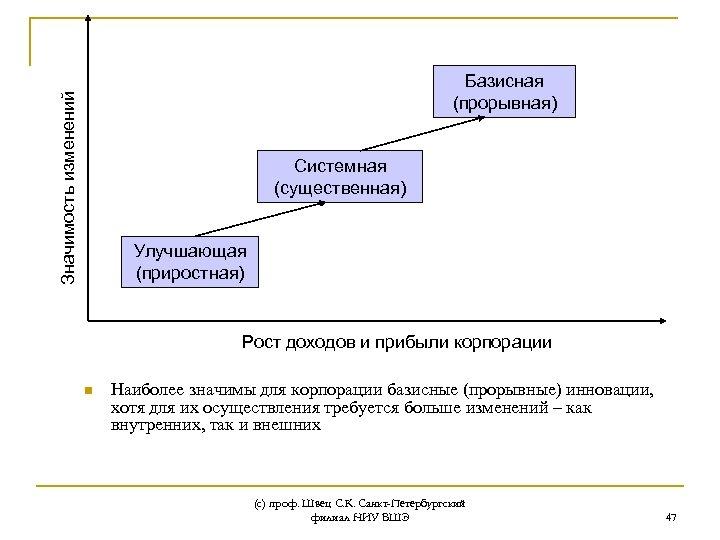 Значимость изменений Базисная (прорывная) Системная (существенная) Улучшающая (приростная) Рост доходов и прибыли корпорации n