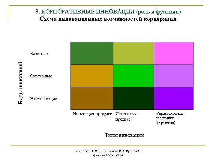 3. КОРПОРАТИВНЫЕ ИННОВАЦИИ (роль и функции) Схема инновационных возможностей корпорации Виды инноваций Базисные Системные