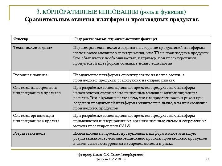 3. КОРПОРАТИВНЫЕ ИННОВАЦИИ (роль и функции) Сравнительные отличия платформ и производных продуктов Фактор Содержательные
