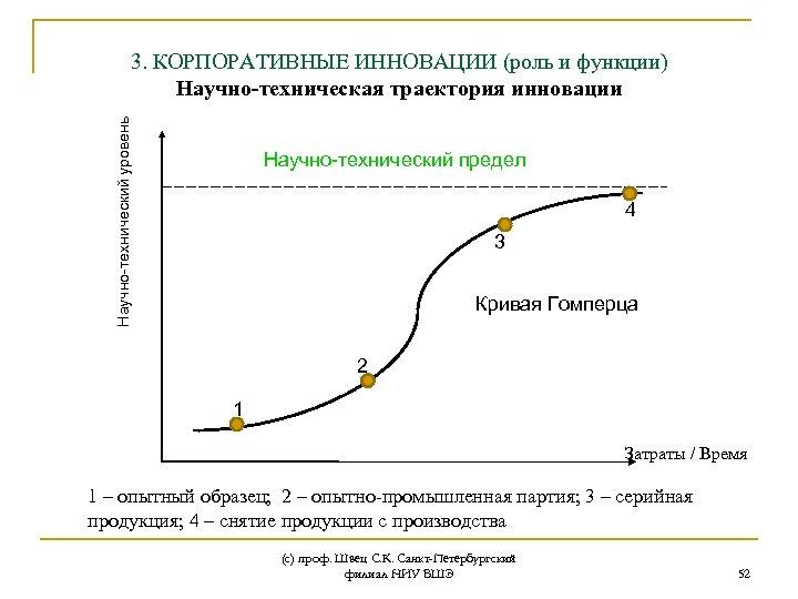Научно-технический уровень 3. КОРПОРАТИВНЫЕ ИННОВАЦИИ (роль и функции) Научно-техническая траектория инновации Научно-технический предел 4