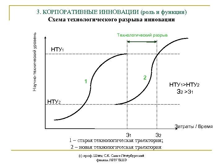 Научно-технический уровень 3. КОРПОРАТИВНЫЕ ИННОВАЦИИ (роль и функции) Схема технологического разрыва инновации Технологический разрыв