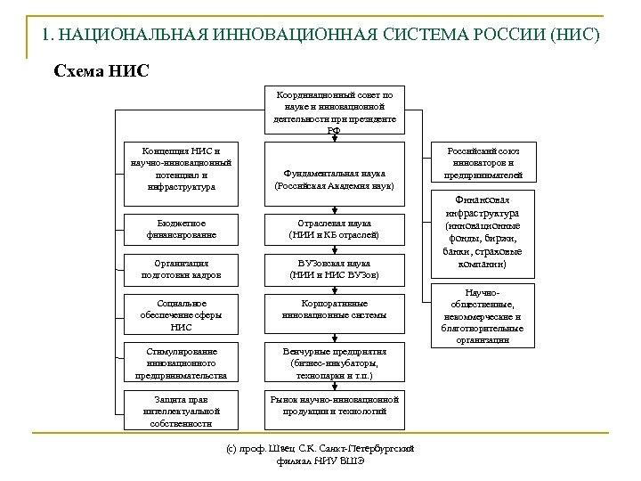 1. НАЦИОНАЛЬНАЯ ИННОВАЦИОННАЯ СИСТЕМА РОССИИ (НИС) Схема НИС Координационный совет по науке и инновационной