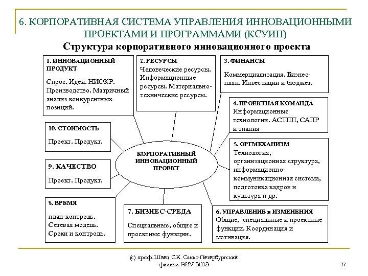 6. КОРПОРАТИВНАЯ СИСТЕМА УПРАВЛЕНИЯ ИННОВАЦИОННЫМИ ПРОЕКТАМИ И ПРОГРАММАМИ (КСУИП) Структура корпоративного инновационного проекта 1.
