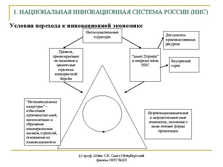 1. НАЦИОНАЛЬНАЯ ИННОВАЦИОННАЯ СИСТЕМА РОССИИ (НИС) Условия перехода к инновационной экономике Институциональные структуры Правила,