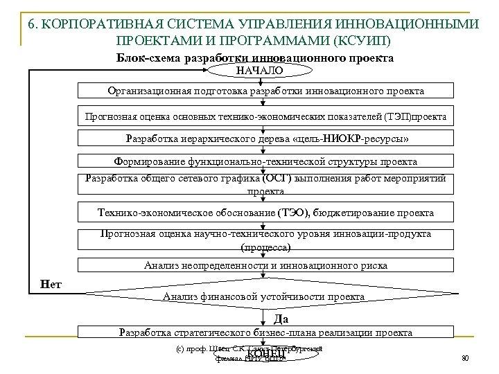 6. КОРПОРАТИВНАЯ СИСТЕМА УПРАВЛЕНИЯ ИННОВАЦИОННЫМИ ПРОЕКТАМИ И ПРОГРАММАМИ (КСУИП) Блок-схема разработки инновационного проекта НАЧАЛО