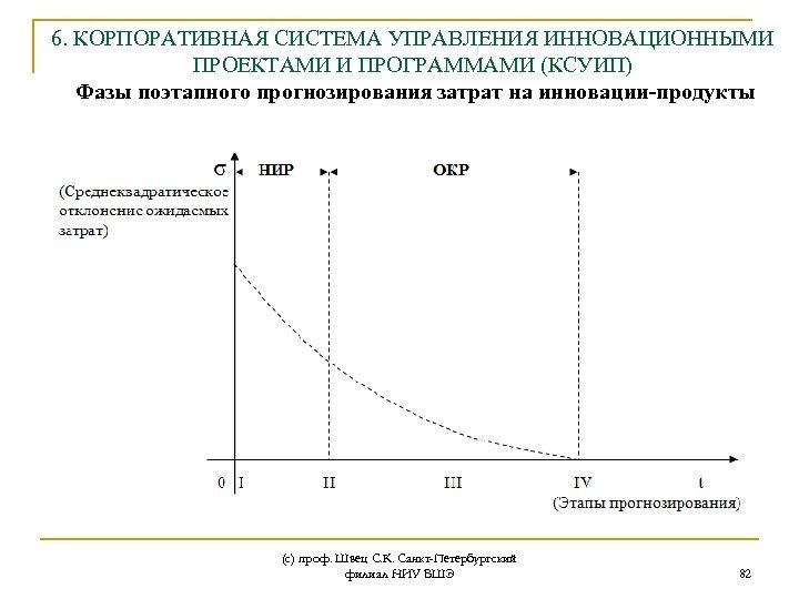 6. КОРПОРАТИВНАЯ СИСТЕМА УПРАВЛЕНИЯ ИННОВАЦИОННЫМИ ПРОЕКТАМИ И ПРОГРАММАМИ (КСУИП) Фазы поэтапного прогнозирования затрат на
