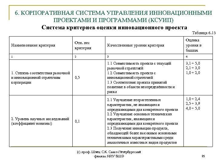 6. КОРПОРАТИВНАЯ СИСТЕМА УПРАВЛЕНИЯ ИННОВАЦИОННЫМИ ПРОЕКТАМИ И ПРОГРАММАМИ (КСУИП) Система критериев оценки инновационного проекта