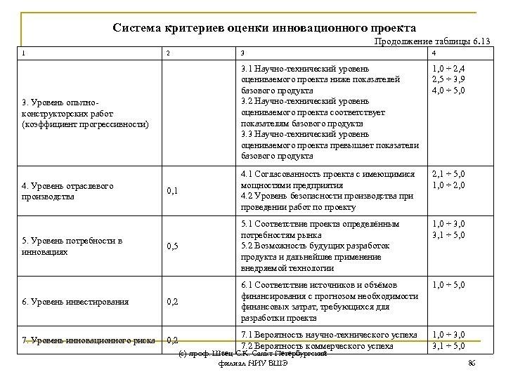 Система критериев оценки инновационного проекта Продолжение таблицы 6. 13 1 2 3 4 1,
