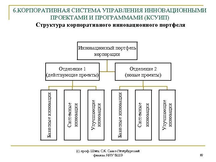 6. КОРПОРАТИВНАЯ СИСТЕМА УПРАВЛЕНИЯ ИННОВАЦИОННЫМИ ПРОЕКТАМИ И ПРОГРАММАМИ (КСУИП) Структура корпоративного инновационного портфеля Инновационный