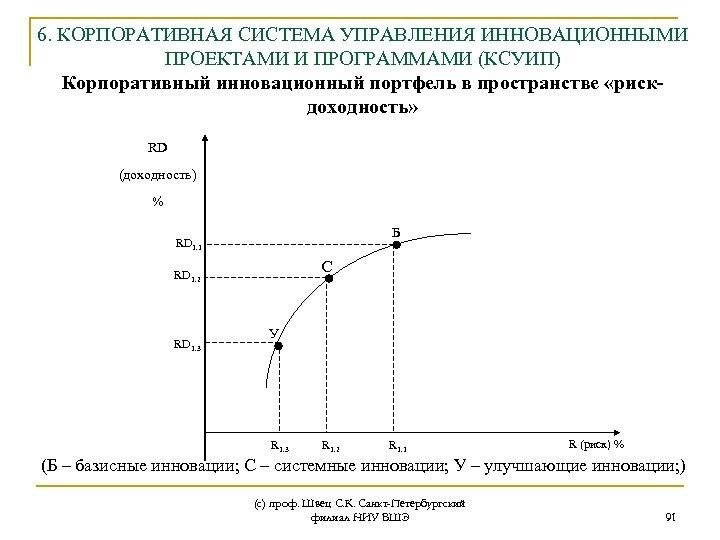 6. КОРПОРАТИВНАЯ СИСТЕМА УПРАВЛЕНИЯ ИННОВАЦИОННЫМИ ПРОЕКТАМИ И ПРОГРАММАМИ (КСУИП) Корпоративный инновационный портфель в пространстве