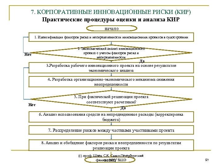 7. КОРПОРАТИВНЫЕ ИННОВАЦИОННЫЕ РИСКИ (КИР) Практические процедуры оценки и анализа КИР начало 1. Идентификация