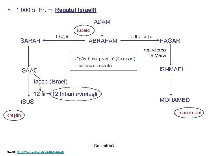 • 1 000 a. Hr. Regatul Israelit ADAM iudaici SARAH I soţie ABRAHAM