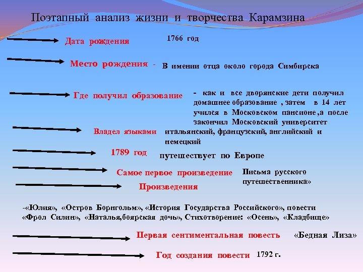 Поэтапный анализ жизни и творчества Карамзина 1766 год Дата рождения Место рождения -