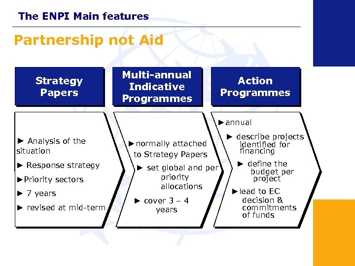 The ENPI Main features Partnership not Aid Strategy Papers Multi-annual Indicative Programmes Action Programmes