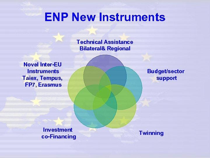 ENP New Instruments Technical Assistance Bilateral& Regional Novel Inter-EU Instruments Taiex, Tempus, FP 7,
