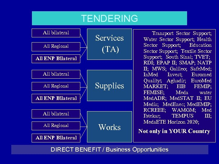 TENDERING All bilateral All Regional Services (TA) All ENP Bilateral All bilateral All Regional