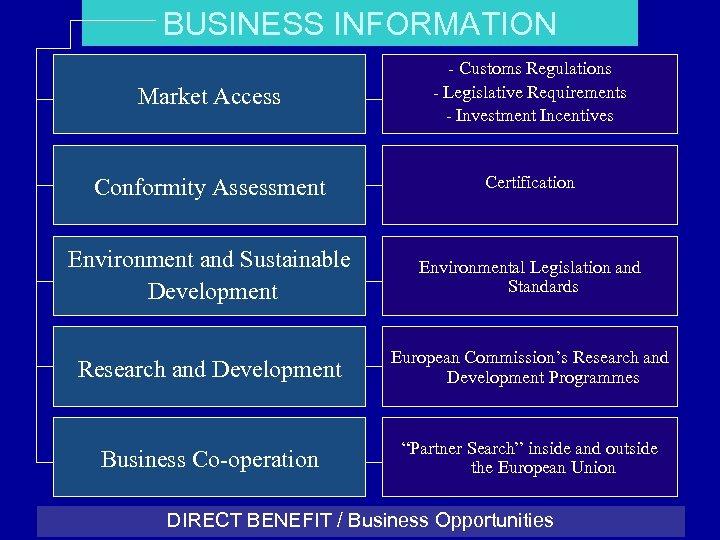 BUSINESS INFORMATION Market Access - Customs Regulations - Legislative Requirements - Investment Incentives Conformity