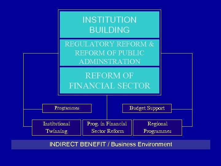 INSTITUTION BUILDING REGULATORY REFORM & REFORM OF PUBLIC ADMINSTRATION REFORM OF FINANCIAL SECTOR Budget