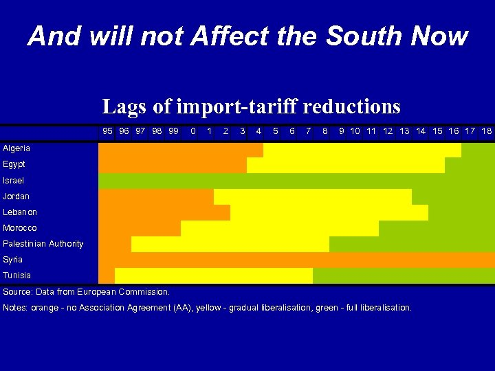 And will not Affect the South Now Lags of import-tariff reductions 95 96 97